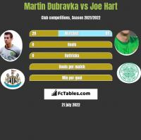 Martin Dubravka vs Joe Hart h2h player stats