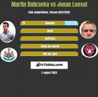 Martin Dubravka vs Jonas Loessl h2h player stats