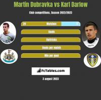 Martin Dubravka vs Karl Darlow h2h player stats
