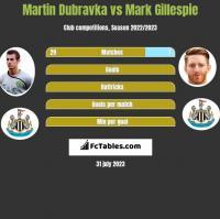 Martin Dubravka vs Mark Gillespie h2h player stats
