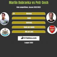 Martin Dubravka vs Petr Cech h2h player stats