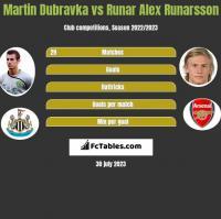 Martin Dubravka vs Runar Alex Runarsson h2h player stats
