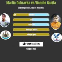 Martin Dubravka vs Vicente Guaita h2h player stats