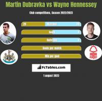 Martin Dubravka vs Wayne Hennessey h2h player stats