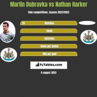 Martin Dubravka vs Nathan Harker h2h player stats