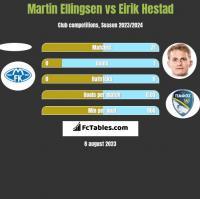 Martin Ellingsen vs Eirik Hestad h2h player stats