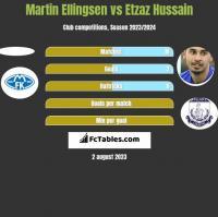 Martin Ellingsen vs Etzaz Hussain h2h player stats