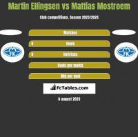 Martin Ellingsen vs Mattias Mostroem h2h player stats