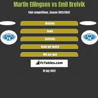 Martin Ellingsen vs Emil Breivik h2h player stats