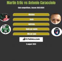 Martin Erlic vs Antonio Caracciolo h2h player stats