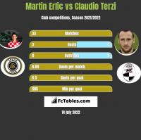 Martin Erlic vs Claudio Terzi h2h player stats