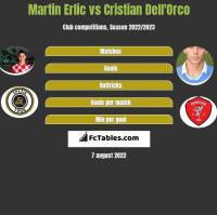 Martin Erlic vs Cristian Dell'Orco h2h player stats