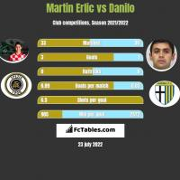 Martin Erlic vs Danilo h2h player stats