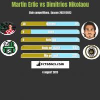 Martin Erlic vs Dimitrios Nikolaou h2h player stats