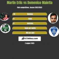 Martin Erlic vs Domenico Maietta h2h player stats