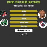Martin Erlic vs Elio Capradossi h2h player stats