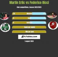 Martin Erlic vs Federico Ricci h2h player stats