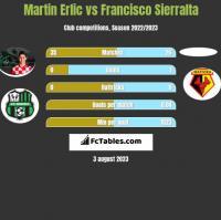 Martin Erlic vs Francisco Sierralta h2h player stats