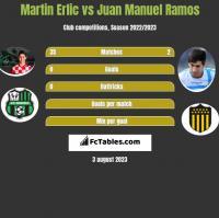 Martin Erlic vs Juan Manuel Ramos h2h player stats