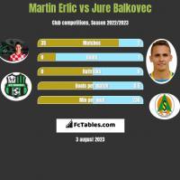 Martin Erlic vs Jure Balkovec h2h player stats
