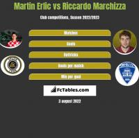 Martin Erlic vs Riccardo Marchizza h2h player stats