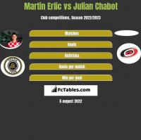 Martin Erlic vs Julian Chabot h2h player stats