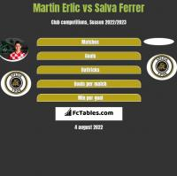Martin Erlic vs Salva Ferrer h2h player stats