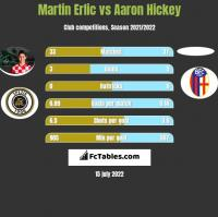 Martin Erlic vs Aaron Hickey h2h player stats