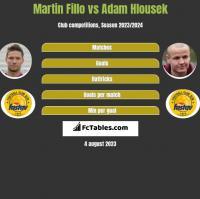 Martin Fillo vs Adam Hlousek h2h player stats