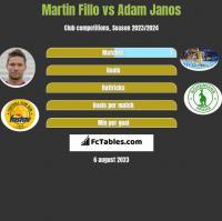 Martin Fillo vs Adam Janos h2h player stats
