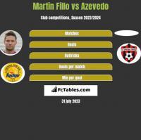Martin Fillo vs Azevedo h2h player stats