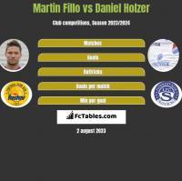 Martin Fillo vs Daniel Holzer h2h player stats