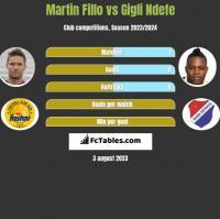 Martin Fillo vs Gigli Ndefe h2h player stats