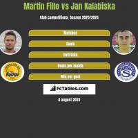 Martin Fillo vs Jan Kalabiska h2h player stats