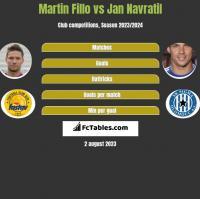 Martin Fillo vs Jan Navratil h2h player stats