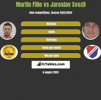 Martin Fillo vs Jaroslav Svozil h2h player stats