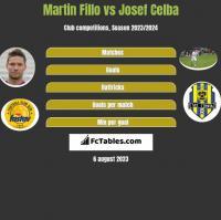 Martin Fillo vs Josef Celba h2h player stats