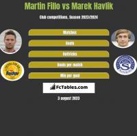 Martin Fillo vs Marek Havlik h2h player stats