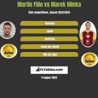 Martin Fillo vs Marek Hlinka h2h player stats