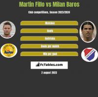 Martin Fillo vs Milan Baros h2h player stats