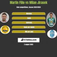 Martin Fillo vs Milan Jirasek h2h player stats
