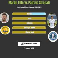 Martin Fillo vs Patrizio Stronati h2h player stats