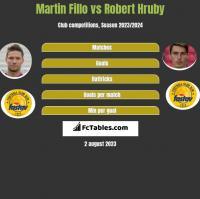 Martin Fillo vs Robert Hruby h2h player stats