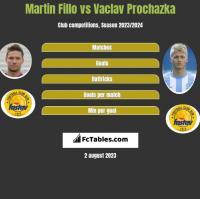 Martin Fillo vs Vaclav Prochazka h2h player stats