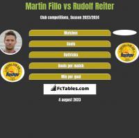 Martin Fillo vs Rudolf Reiter h2h player stats