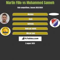 Martin Fillo vs Muhammed Sanneh h2h player stats