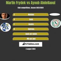 Martin Frydek vs Ayoub Abdellaoui h2h player stats