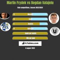 Martin Frydek vs Bogdan Vatajelu h2h player stats