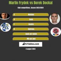 Martin Frydek vs Borek Dockal h2h player stats