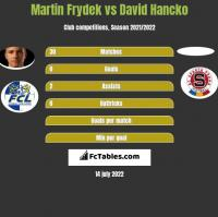 Martin Frydek vs David Hancko h2h player stats